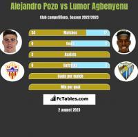 Alejandro Pozo vs Lumor Agbenyenu h2h player stats