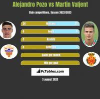 Alejandro Pozo vs Martin Valjent h2h player stats