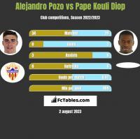 Alejandro Pozo vs Pape Kouli Diop h2h player stats
