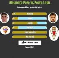 Alejandro Pozo vs Pedro Leon h2h player stats