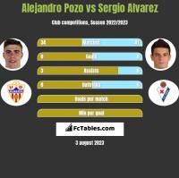Alejandro Pozo vs Sergio Alvarez h2h player stats