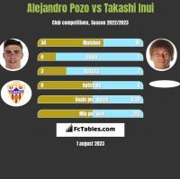 Alejandro Pozo vs Takashi Inui h2h player stats