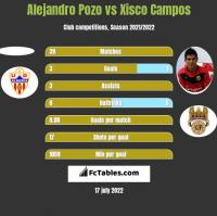 Alejandro Pozo vs Xisco Campos h2h player stats