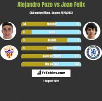 Alejandro Pozo vs Joao Felix h2h player stats