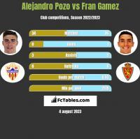 Alejandro Pozo vs Fran Gamez h2h player stats