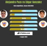 Alejandro Pozo vs Edgar Gonzalez h2h player stats