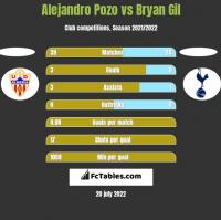 Alejandro Pozo vs Bryan Gil h2h player stats