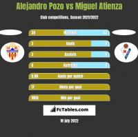 Alejandro Pozo vs Miguel Atienza h2h player stats