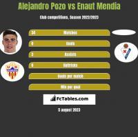 Alejandro Pozo vs Enaut Mendia h2h player stats