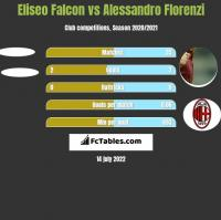 Eliseo Falcon vs Alessandro Florenzi h2h player stats