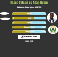 Eliseo Falcon vs Allan Nyom h2h player stats