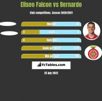 Eliseo Falcon vs Bernardo h2h player stats