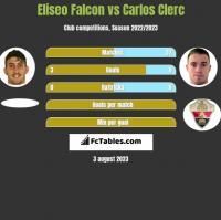 Eliseo Falcon vs Carlos Clerc h2h player stats
