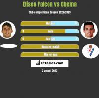 Eliseo Falcon vs Chema h2h player stats