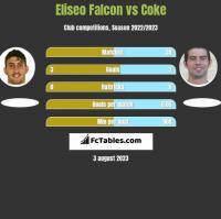 Eliseo Falcon vs Coke h2h player stats