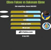 Eliseo Falcon vs Dakonam Djene h2h player stats