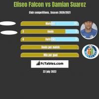 Eliseo Falcon vs Damian Suarez h2h player stats