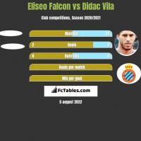 Eliseo Falcon vs Didac Vila h2h player stats