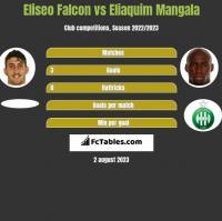 Eliseo Falcon vs Eliaquim Mangala h2h player stats