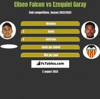 Eliseo Falcon vs Ezequiel Garay h2h player stats