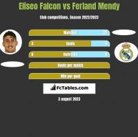 Eliseo Falcon vs Ferland Mendy h2h player stats