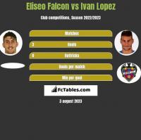 Eliseo Falcon vs Ivan Lopez h2h player stats