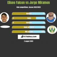 Eliseo Falcon vs Jorge Miramon h2h player stats