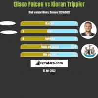 Eliseo Falcon vs Kieran Trippier h2h player stats