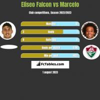 Eliseo Falcon vs Marcelo h2h player stats