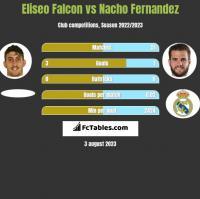 Eliseo Falcon vs Nacho Fernandez h2h player stats