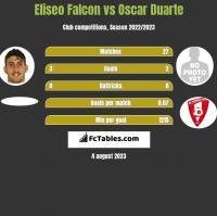 Eliseo Falcon vs Oscar Duarte h2h player stats