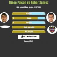 Eliseo Falcon vs Rober Suarez h2h player stats