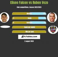 Eliseo Falcon vs Ruben Vezo h2h player stats