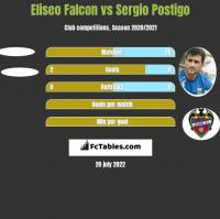 Eliseo Falcon vs Sergio Postigo h2h player stats