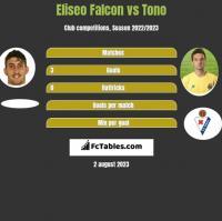 Eliseo Falcon vs Tono h2h player stats