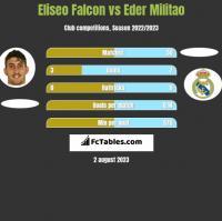 Eliseo Falcon vs Eder Militao h2h player stats