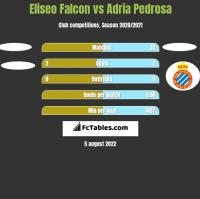 Eliseo Falcon vs Adria Pedrosa h2h player stats