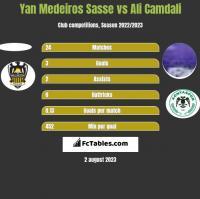 Yan Medeiros Sasse vs Ali Camdali h2h player stats