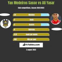 Yan Medeiros Sasse vs Ali Yasar h2h player stats