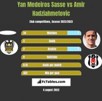 Yan Medeiros Sasse vs Amir Hadziahmetovic h2h player stats