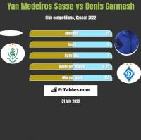 Yan Medeiros Sasse vs Denis Garmasz h2h player stats