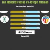 Yan Medeiros Sasse vs Joseph Attamah h2h player stats