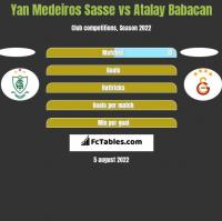 Yan Medeiros Sasse vs Atalay Babacan h2h player stats