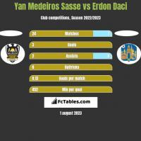 Yan Medeiros Sasse vs Erdon Daci h2h player stats