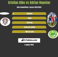 Cristian Albu vs Adrian Ropotan h2h player stats