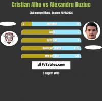Cristian Albu vs Alexandru Buziuc h2h player stats