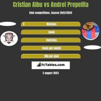 Cristian Albu vs Andrei Prepelita h2h player stats