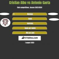 Cristian Albu vs Antonio Gaeta h2h player stats
