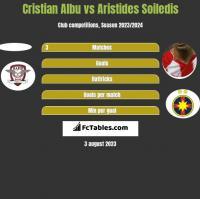 Cristian Albu vs Aristides Soiledis h2h player stats