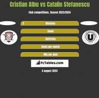 Cristian Albu vs Catalin Stefanescu h2h player stats